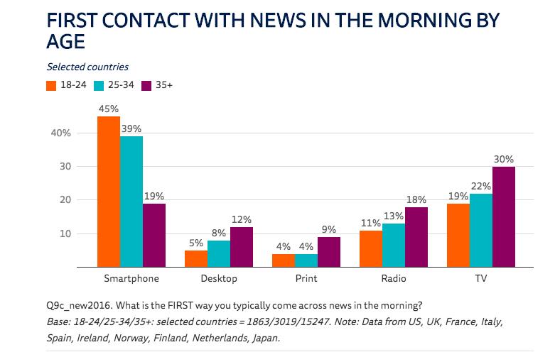 El móvil ya le gana la batalla de la actualidad a la televisión   Reuters Institute
