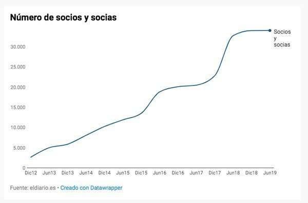 Los socios de eldiario.es se estancan #Reddeperiodistas