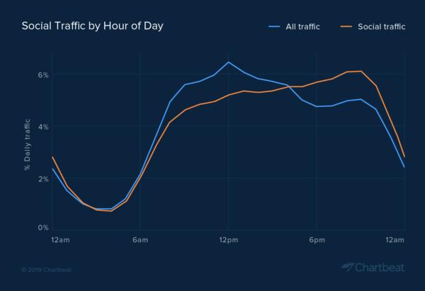 Chartbeat desvela las mejores horas para compartir noticias en redes sociales
