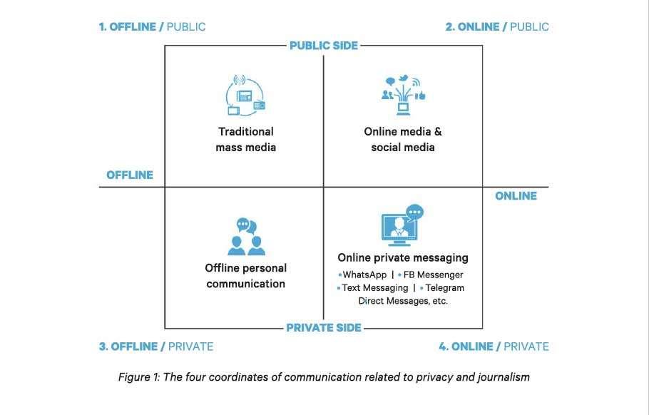 ¿Por qué no usamos WhatsApp para hacer periodismo?