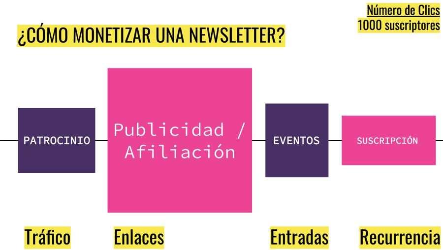Cómo monetizar una newsletter | ReddePeriodistas.com