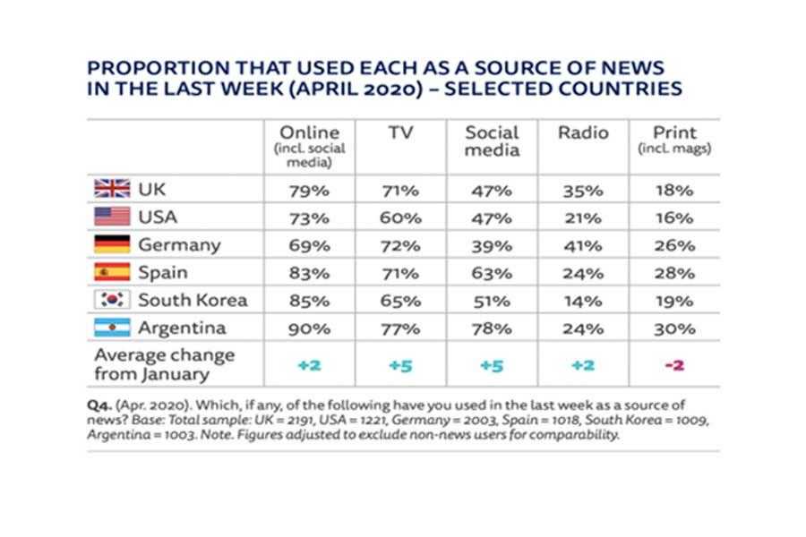 Consumo de noticias en periódicos impresos