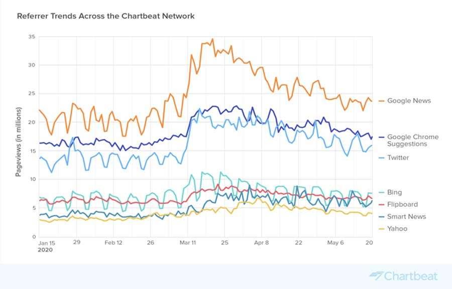Google News es la tercera fuente de tráfico en todo el mundo
