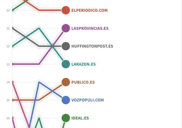 Las Provincias Vocento es el regional que más lectores retiene ReddePeriodistas.com
