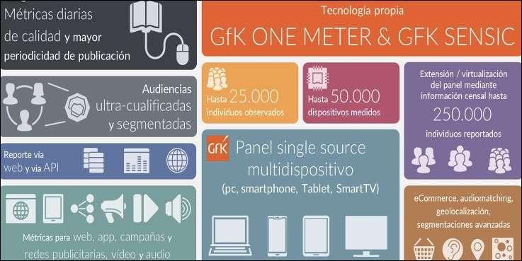 Así medirá las audiencias GfK a los medios